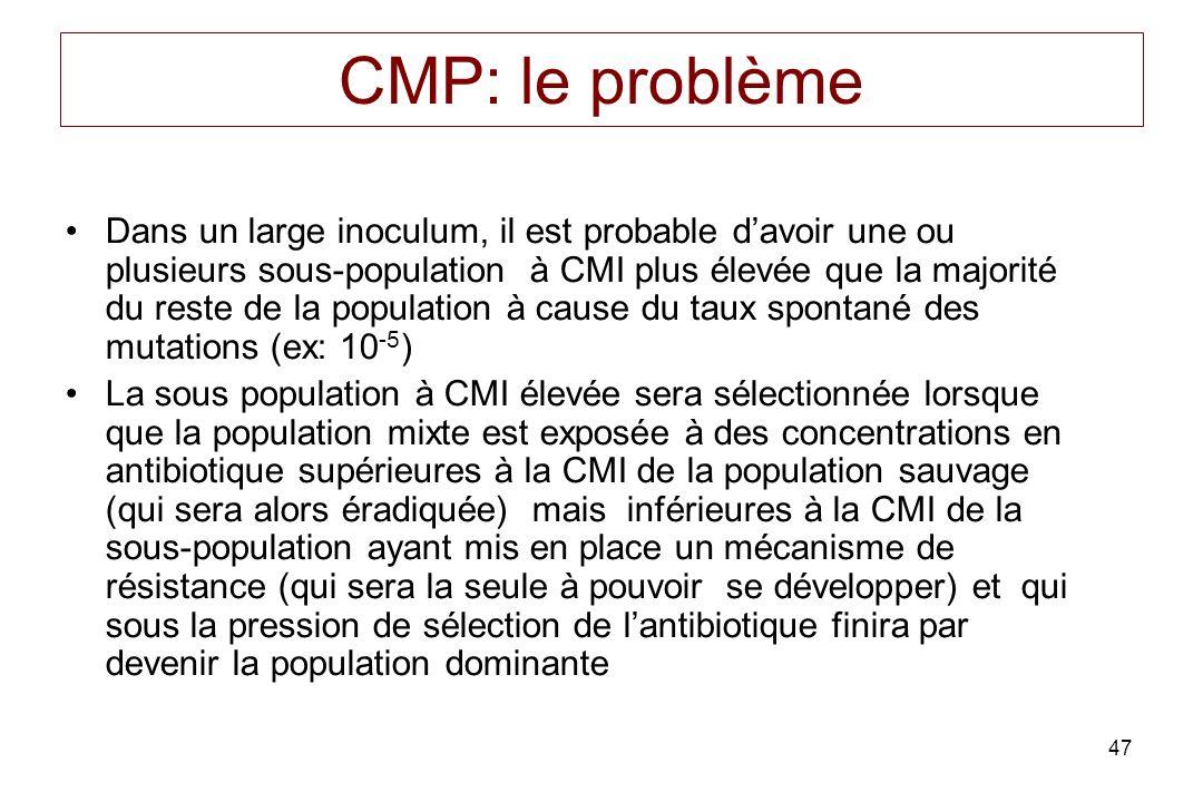 47 CMP: le problème Dans un large inoculum, il est probable davoir une ou plusieurs sous-population à CMI plus élevée que la majorité du reste de la population à cause du taux spontané des mutations (ex: 10 -5 ) La sous population à CMI élevée sera sélectionnée lorsque que la population mixte est exposée à des concentrations en antibiotique supérieures à la CMI de la population sauvage (qui sera alors éradiquée) mais inférieures à la CMI de la sous-population ayant mis en place un mécanisme de résistance (qui sera la seule à pouvoir se développer) et qui sous la pression de sélection de lantibiotique finira par devenir la population dominante