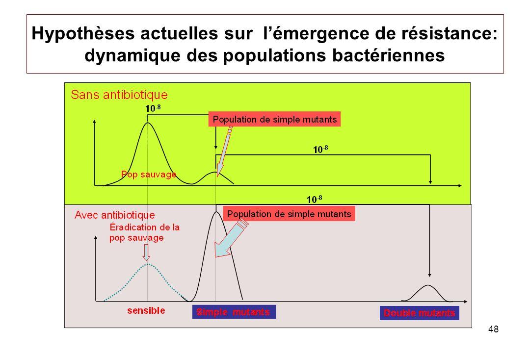 48 Hypothèses actuelles sur lémergence de résistance: dynamique des populations bactériennes
