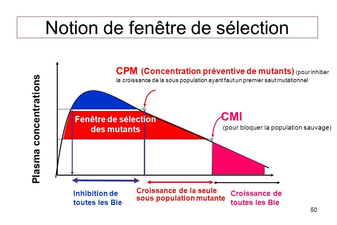 50 Notion de fenêtre de sélection CPM (Concentration préventive de mutants) (pour inhiber la croissance de la sous population ayant faut un premier saut mutationnel CMI (pour bloquer la population sauvage) Plasma concentrations Inhibition de toutes les Bie Croissance de la seule sous population mutante Croissance de toutes les Bie Fenêtre de sélection des mutants