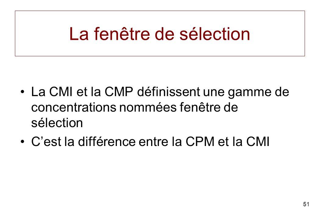 51 La fenêtre de sélection La CMI et la CMP définissent une gamme de concentrations nommées fenêtre de sélection Cest la différence entre la CPM et la CMI