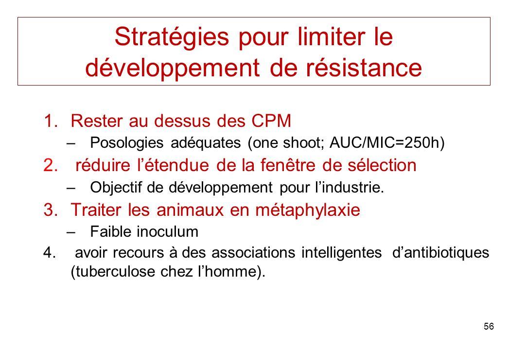 56 Stratégies pour limiter le développement de résistance 1.Rester au dessus des CPM –Posologies adéquates (one shoot; AUC/MIC=250h) 2.