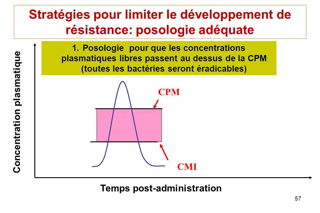 57 Temps post-administration Concentration plasmatique 1.Posologie pour que les concentrations plasmatiques libres passent au dessus de la CPM (toutes les bactéries seront éradicables) Stratégies pour limiter le développement de résistance: posologie adéquate CPM CMI