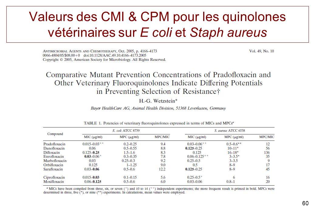 60 Valeurs des CMI & CPM pour les quinolones vétérinaires sur E coli et Staph aureus