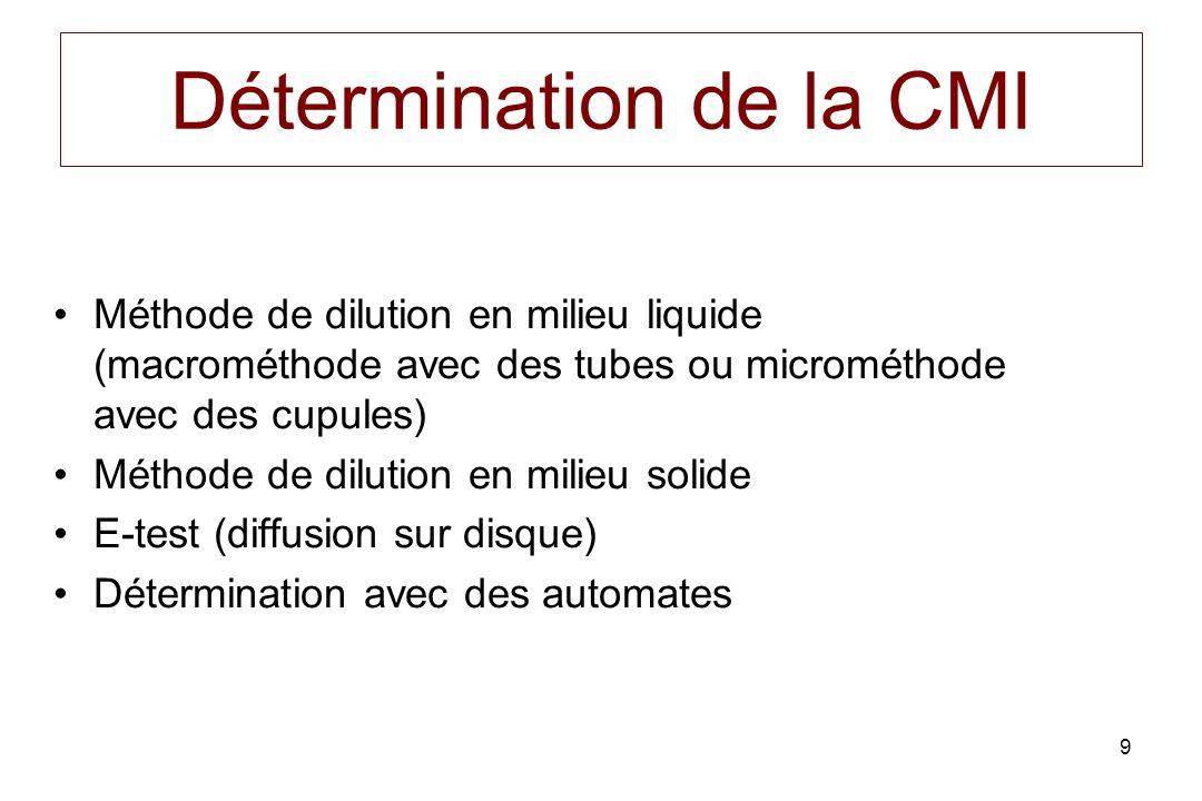 9 Détermination de la CMI Méthode de dilution en milieu liquide (macrométhode avec des tubes ou microméthode avec des cupules) Méthode de dilution en milieu solide E-test (diffusion sur disque) Détermination avec des automates