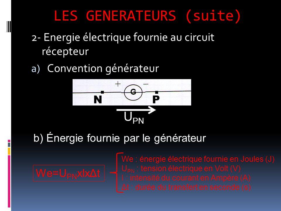 LES GENERATEURS (suite) 2- Energie électrique fournie au circuit récepteur a) Convention générateur NP.. G U PN We=U PN xIxΔt We : énergie électrique