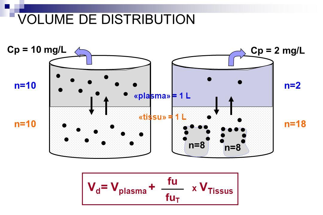 Cp = 10 mg/L n=8 Cp = 2 mg/L n=10 n=2 n=18 «plasma» = 1 L «tissu» = 1 L VOLUME DE DISTRIBUTION fu fu T V d = V plasma + x V Tissus