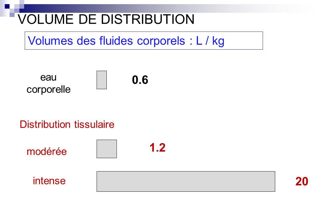 0.6 1.2 20 eau corporelle modérée intense Distribution tissulaire Volumes des fluides corporels : L / kg VOLUME DE DISTRIBUTION