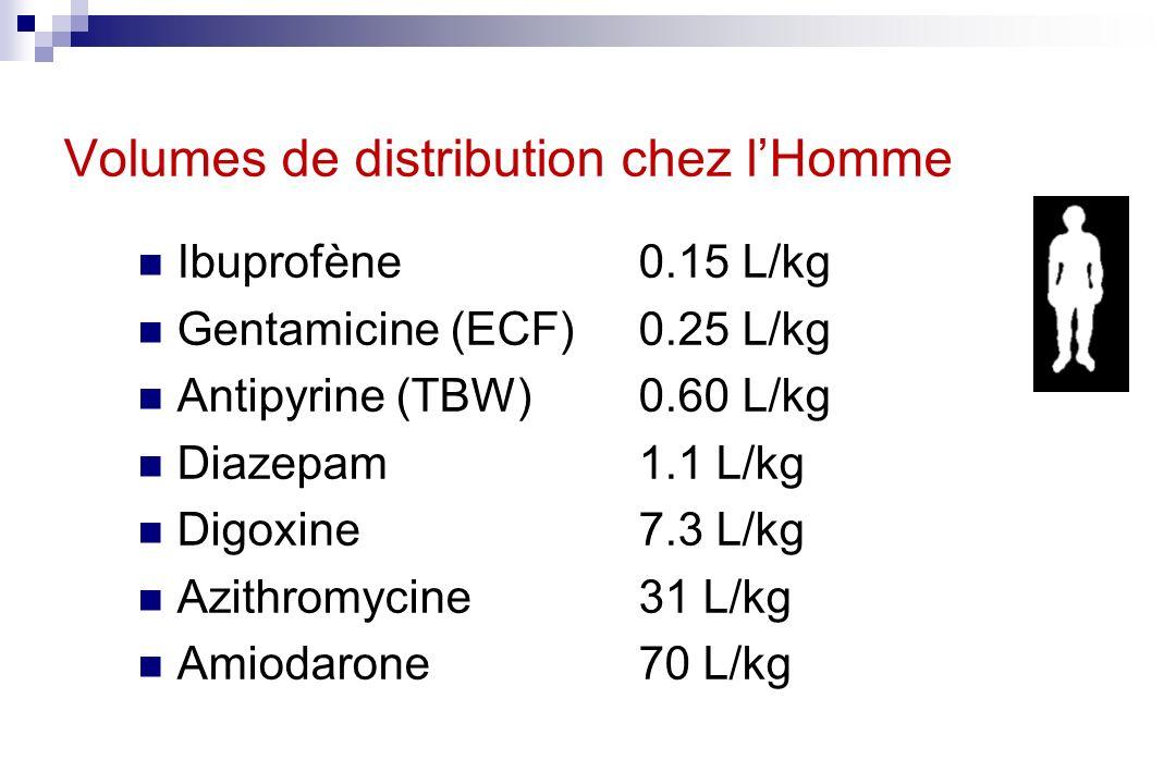 Volumes de distribution chez lHomme Ibuprofène0.15 L/kg Gentamicine (ECF)0.25 L/kg Antipyrine (TBW)0.60 L/kg Diazepam1.1 L/kg Digoxine7.3 L/kg Azithro