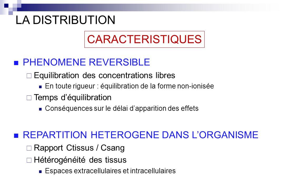 CARACTERISTIQUES LA DISTRIBUTION PHENOMENE REVERSIBLE Equilibration des concentrations libres En toute rigueur : équilibration de la forme non-ionisée