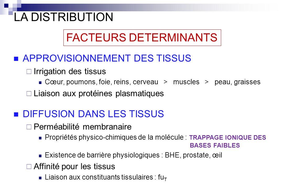 FACTEURS DETERMINANTS LA DISTRIBUTION APPROVISIONNEMENT DES TISSUS Irrigation des tissus Cœur, poumons, foie, reins, cerveau > muscles > peau, graisse