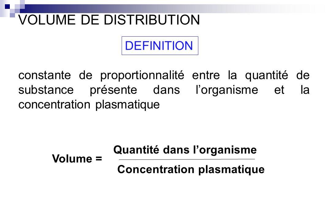 DEFINITION Volume = Quantité dans lorganisme Concentration plasmatique constante de proportionnalité entre la quantité de substance présente dans lorg