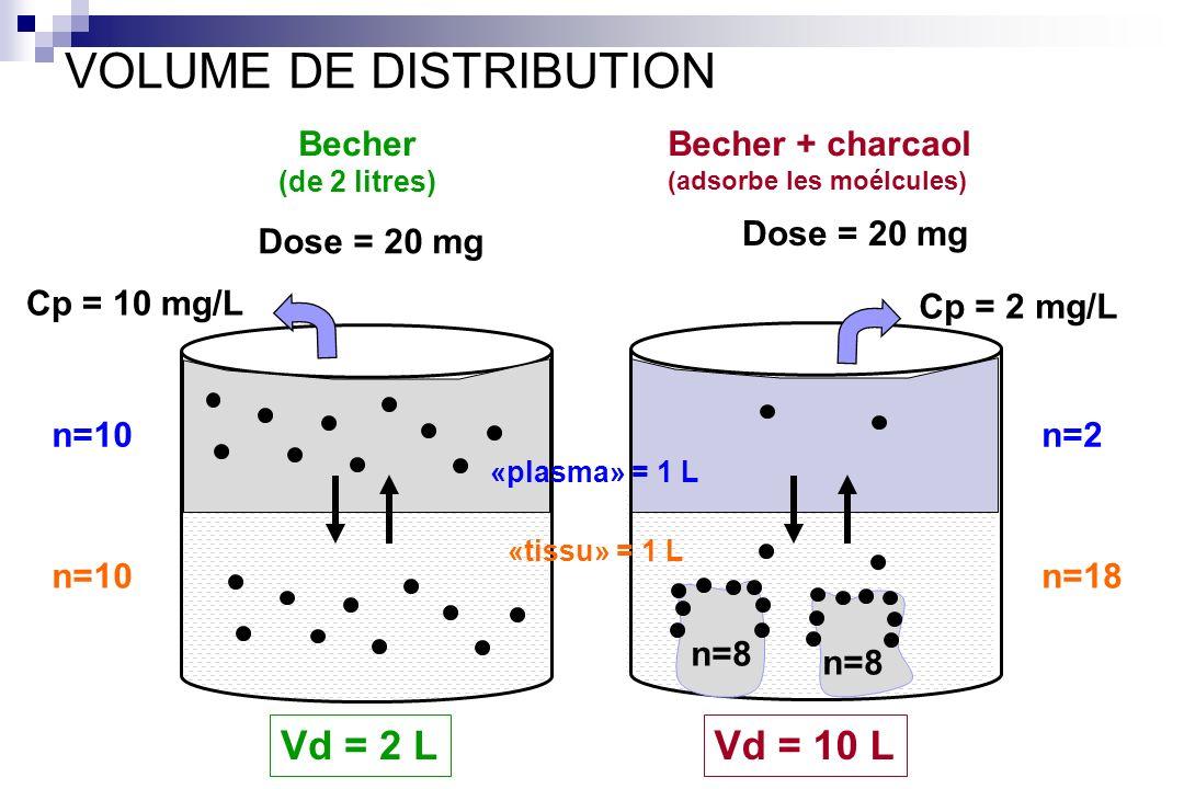 Becher (de 2 litres) Dose = 20 mg Vd = 2 L Cp = 10 mg/L Vd = 10 L n=10 Becher + charcaol (adsorbe les moélcules) Dose = 20 mg n=8 Cp = 2 mg/L n=2 n=18