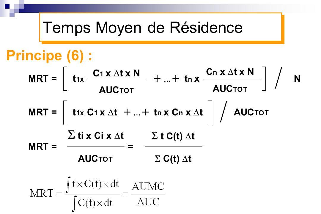 Principe (6) : MRT = t 1x t n x N C 1 x t x N C n x t x N AUC TOT MRT = = Temps Moyen de Résidence MRT = t 1x C 1 x t t n x C n x t AUC TOT t C(t) t C