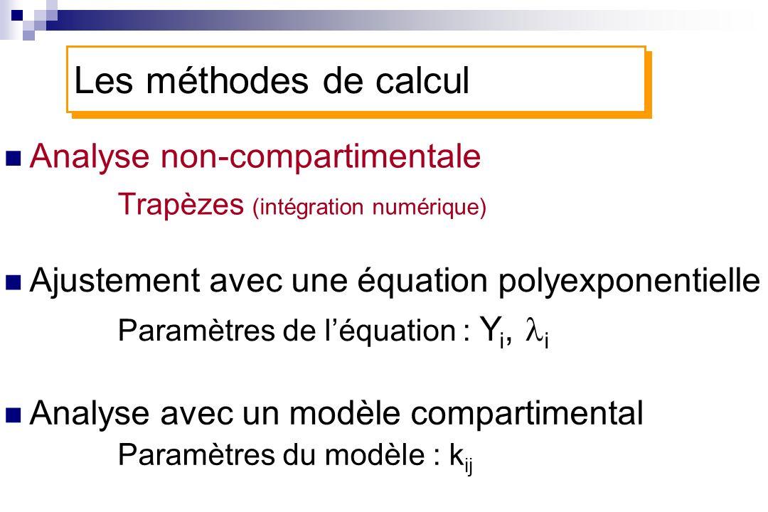 Analyse non-compartimentale Trapèzes (intégration numérique) Ajustement avec une équation polyexponentielle Paramètres de léquation : Y i, i Analyse a