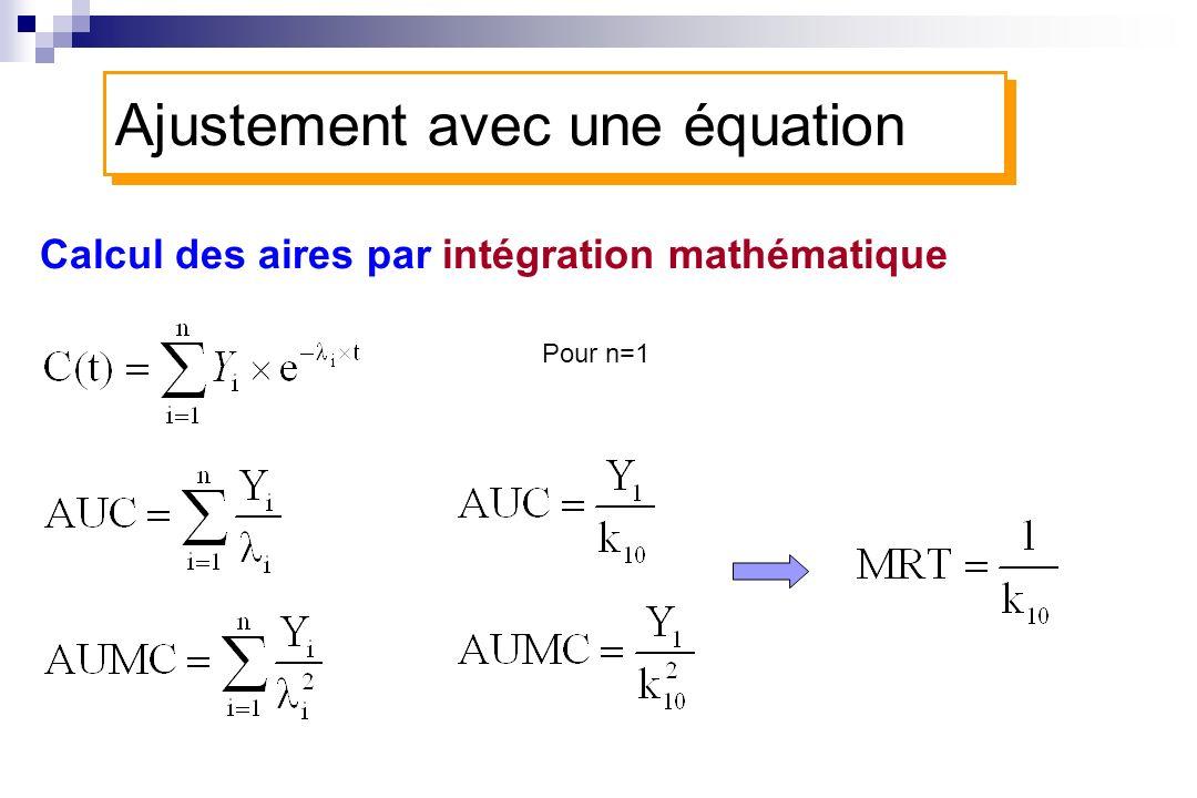 Ajustement avec une équation Calcul des aires par intégration mathématique Pour n=1