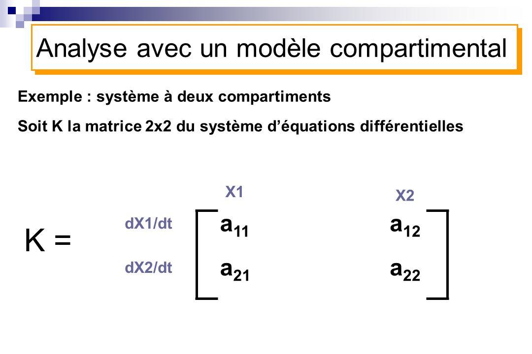 a 11 dX1/dt X1 a 21 X2 a 12 a 22 Exemple : système à deux compartiments Soit K la matrice 2x2 du système déquations différentielles Analyse avec un mo