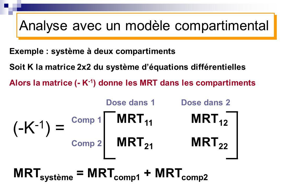 MRT 11 Dose dans 1 MRT 21 MRT 12 MRT 22 Exemple : système à deux compartiments Soit K la matrice 2x2 du système déquations différentielles Analyse ave