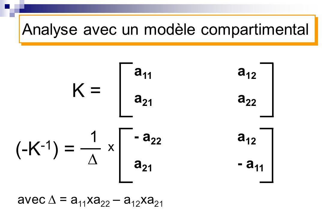 - a 22 a 21 a 12 - a 11 Analyse avec un modèle compartimental (-K -1 ) = 1 x avec = a 11 xa 22 – a 12 xa 21 a 11 a 21 a 12 a 22 K =