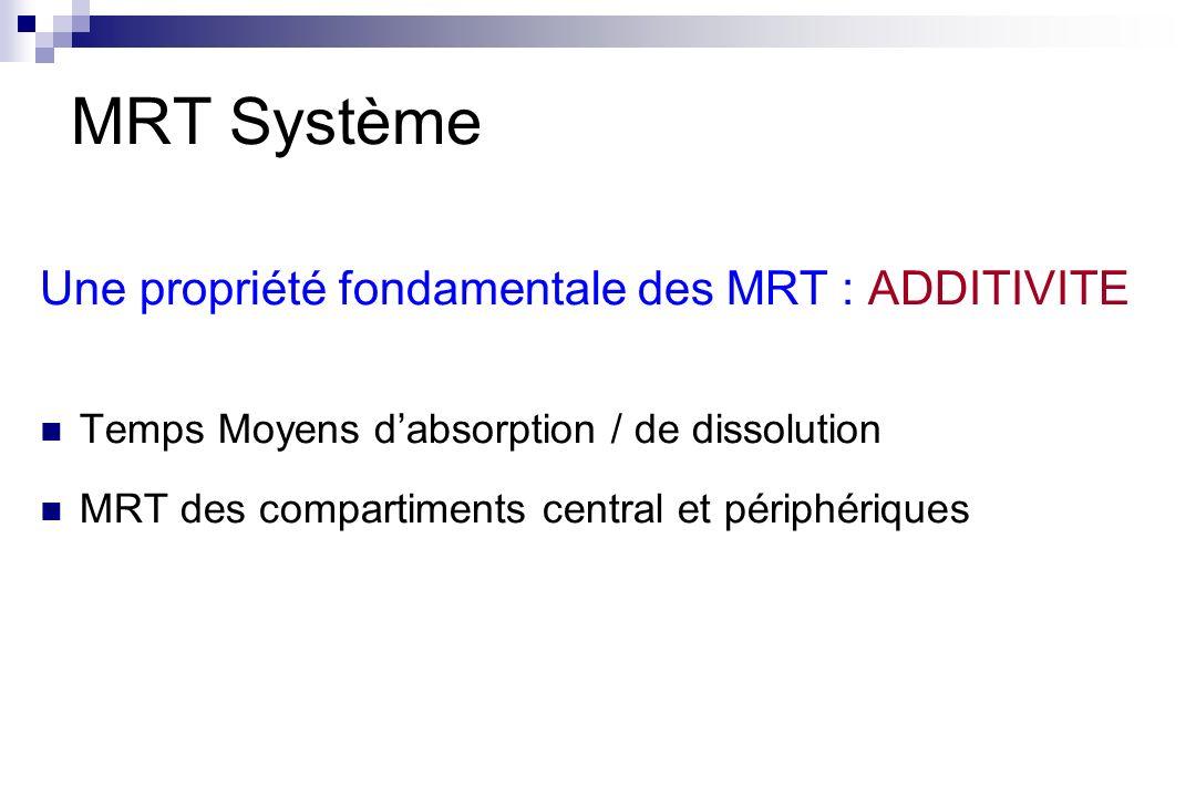 Une propriété fondamentale des MRT : ADDITIVITE Temps Moyens dabsorption / de dissolution MRT des compartiments central et périphériques MRT Système