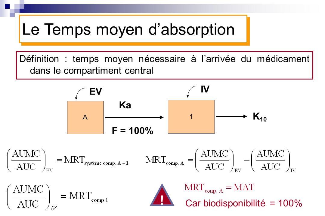 Définition : temps moyen nécessaire à larrivée du médicament dans le compartiment central A 1 Ka F = 100% K 10 Le Temps moyen dabsorption IV EV ! Car