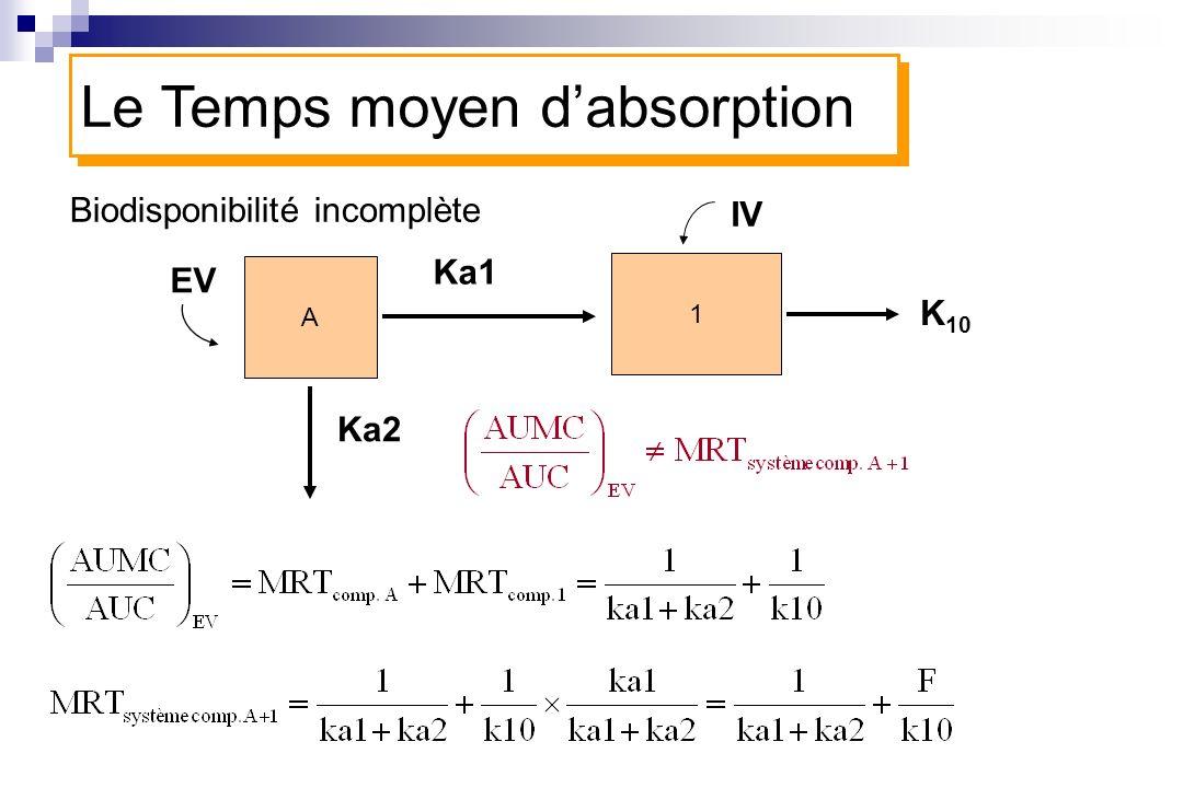 Biodisponibilité incomplète A 1 Ka1 K 10 Le Temps moyen dabsorption IV EV Ka2
