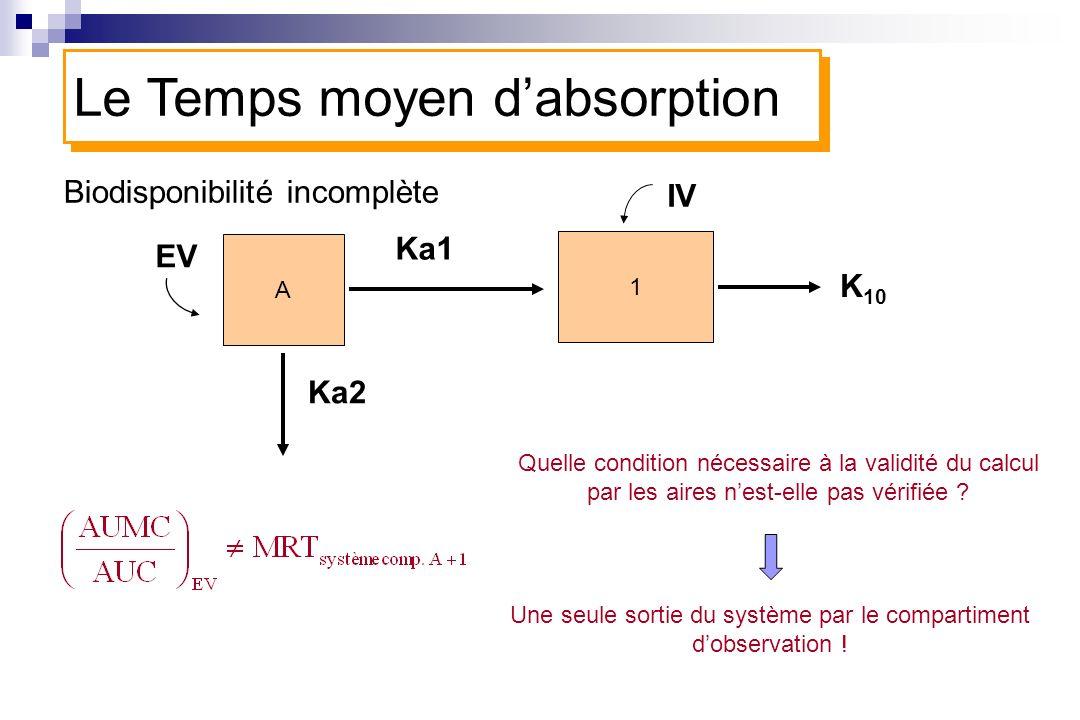 Biodisponibilité incomplète A 1 Ka1 K 10 Le Temps moyen dabsorption IV EV Ka2 Quelle condition nécessaire à la validité du calcul par les aires nest-e
