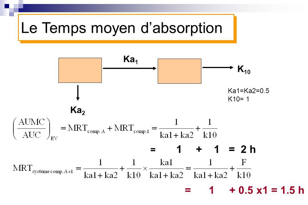 Ka 1 K 10 Ka 2 = 1 + 1 = 2 h = 1 + 0.5 x1 = 1.5 h Le Temps moyen dabsorption Ka1=Ka2=0.5 K10= 1