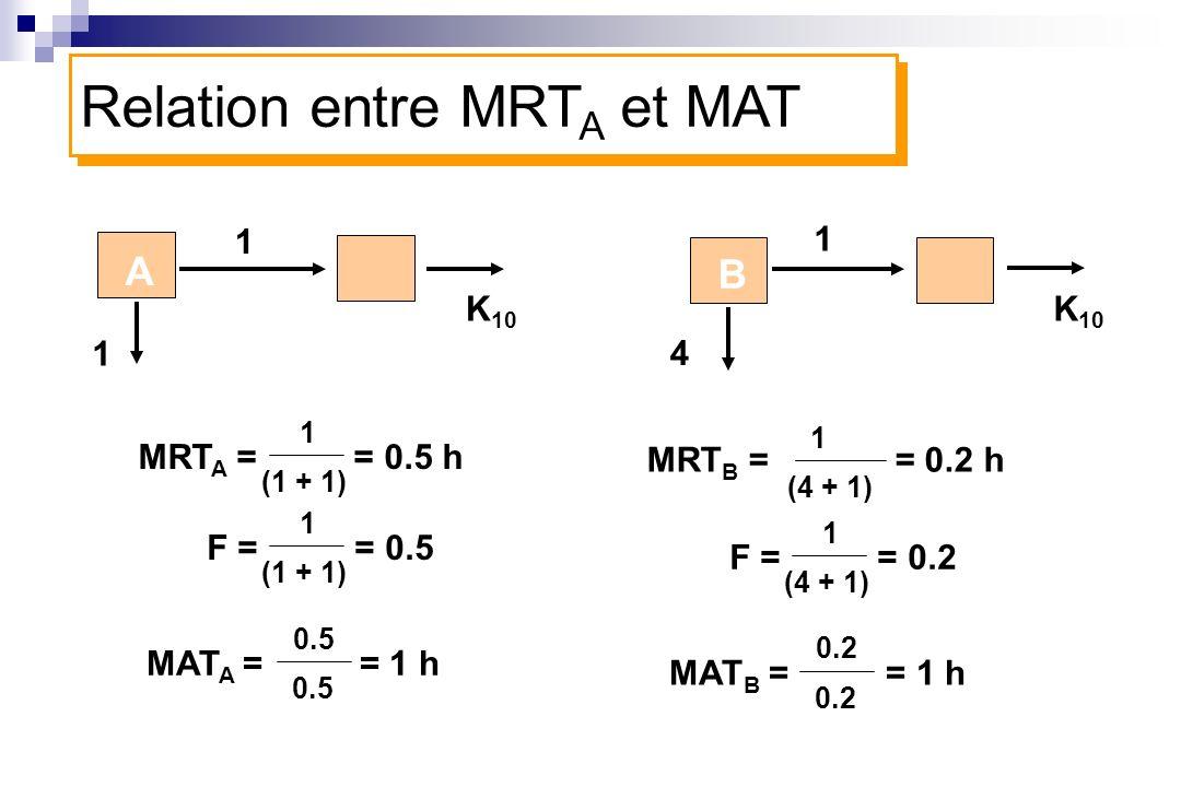 1 1 1 4 MRT A = = 0.5 h 1 (1 + 1) MRT B = = 0.2 h 1 (4 + 1) A B K 10 Relation entre MRT A et MAT F = = 0.5 1 (1 + 1) MAT A = = 1 h 0.5 F = = 0.2 1 (4