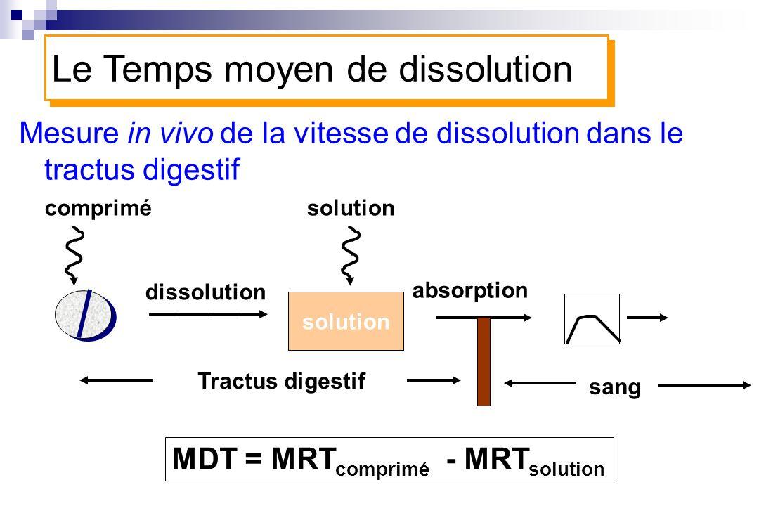 Mesure in vivo de la vitesse de dissolution dans le tractus digestif sang solution Tractus digestif MDT = MRT comprimé - MRT solution dissolution abso