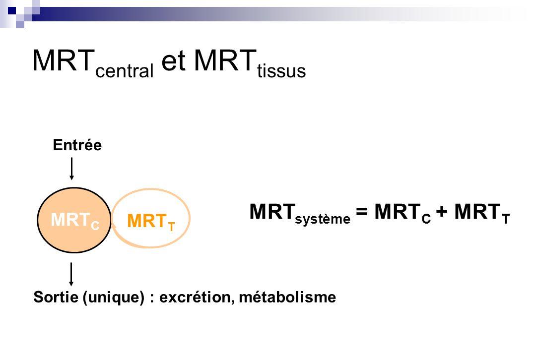 MRT C MRT T MRT système = MRT C + MRT T MRT central et MRT tissus Entrée Sortie (unique) : excrétion, métabolisme