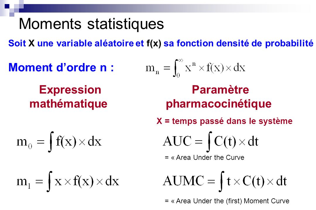 Moments statistiques Moment dordre n : Expression mathématique Paramètre pharmacocinétique = « Area Under the Curve = « Area Under the (first) Moment