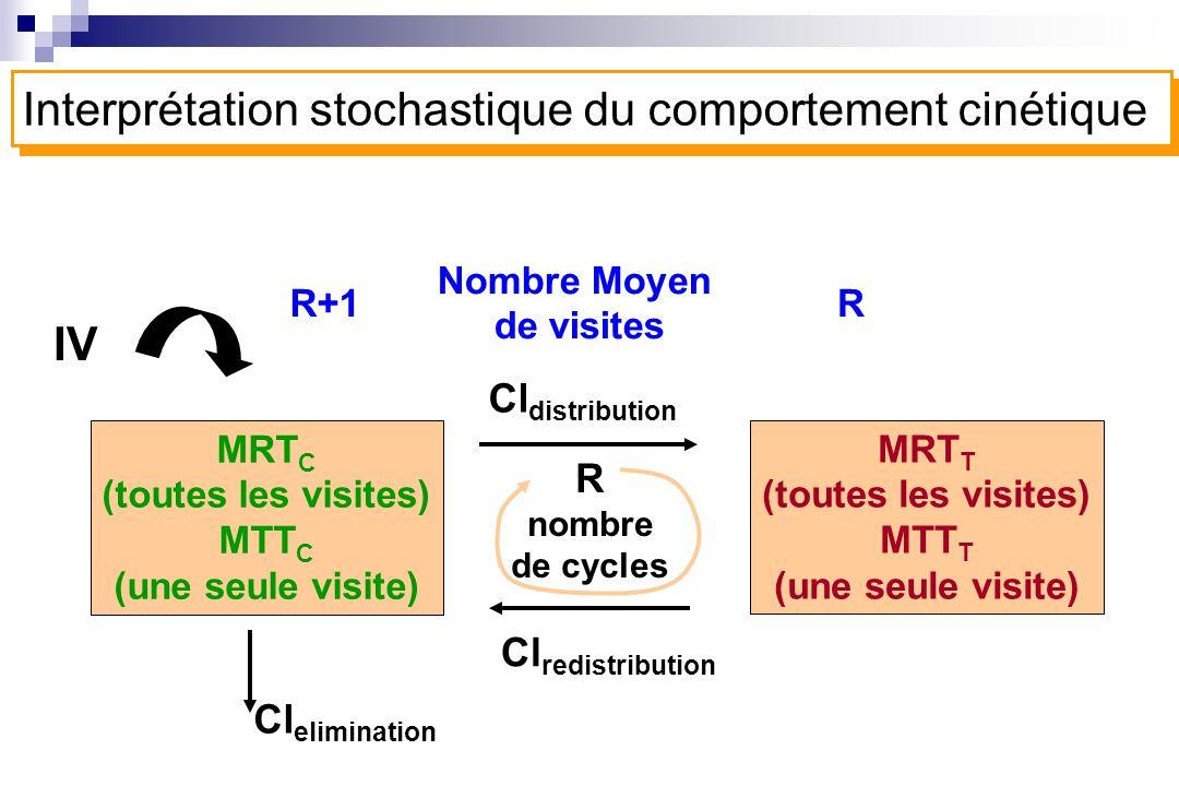 MRT C (toutes les visites) MTT C (une seule visite) MRT T (toutes les visites) MTT T (une seule visite) Cl distribution R nombre de cycles Cl eliminat