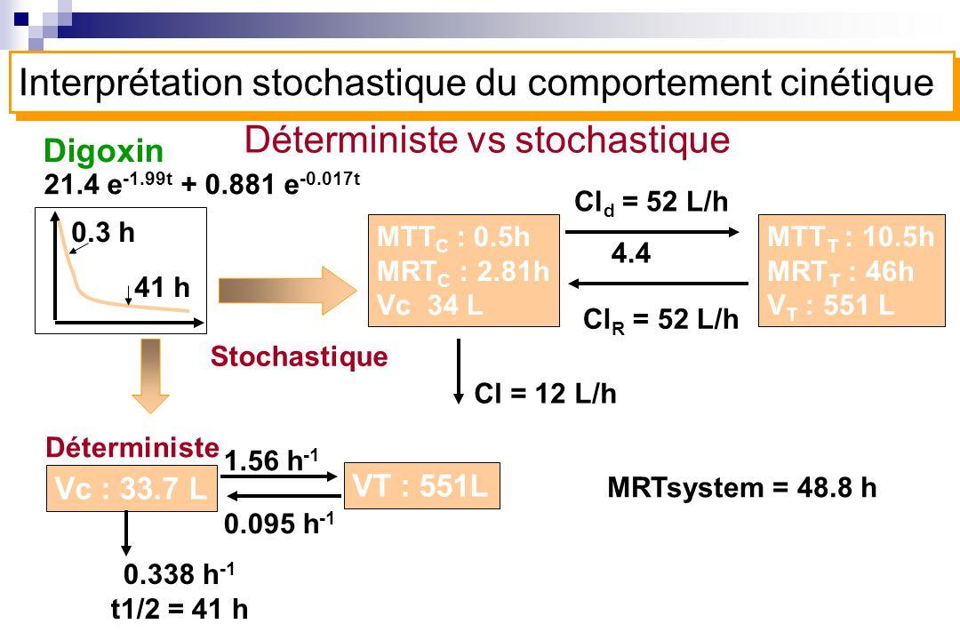 Déterministe vs stochastique Digoxin Stochastique MTT C : 0.5h MRT C : 2.81h Vc 34 L Cl d = 52 L/h 4.4 Cl R = 52 L/h MTT T : 10.5h MRT T : 46h V T : 5