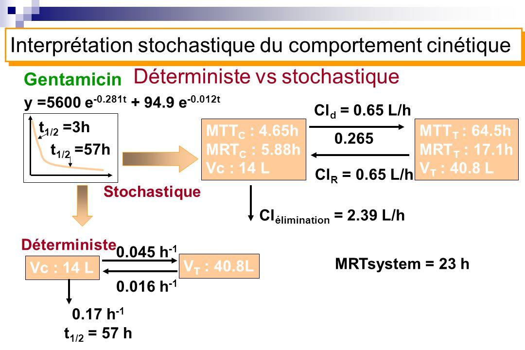 Gentamicin Stochastique MTT C : 4.65h MRT C : 5.88h Vc : 14 L Cl d = 0.65 L/h 0.265 Cl R = 0.65 L/h MTT T : 64.5h MRT T : 17.1h V T : 40.8 L Cl élimin
