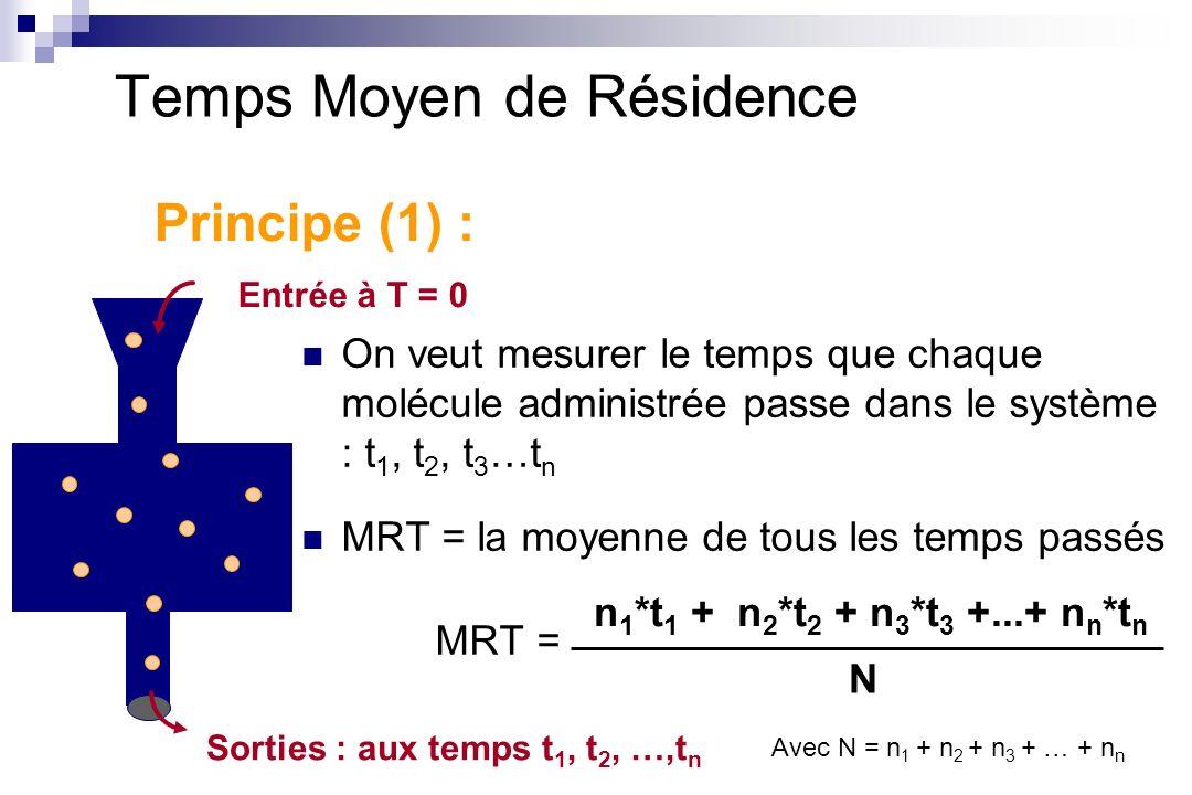 On veut mesurer le temps que chaque molécule administrée passe dans le système : t 1, t 2, t 3 …t n MRT = la moyenne de tous les temps passés MRT = N