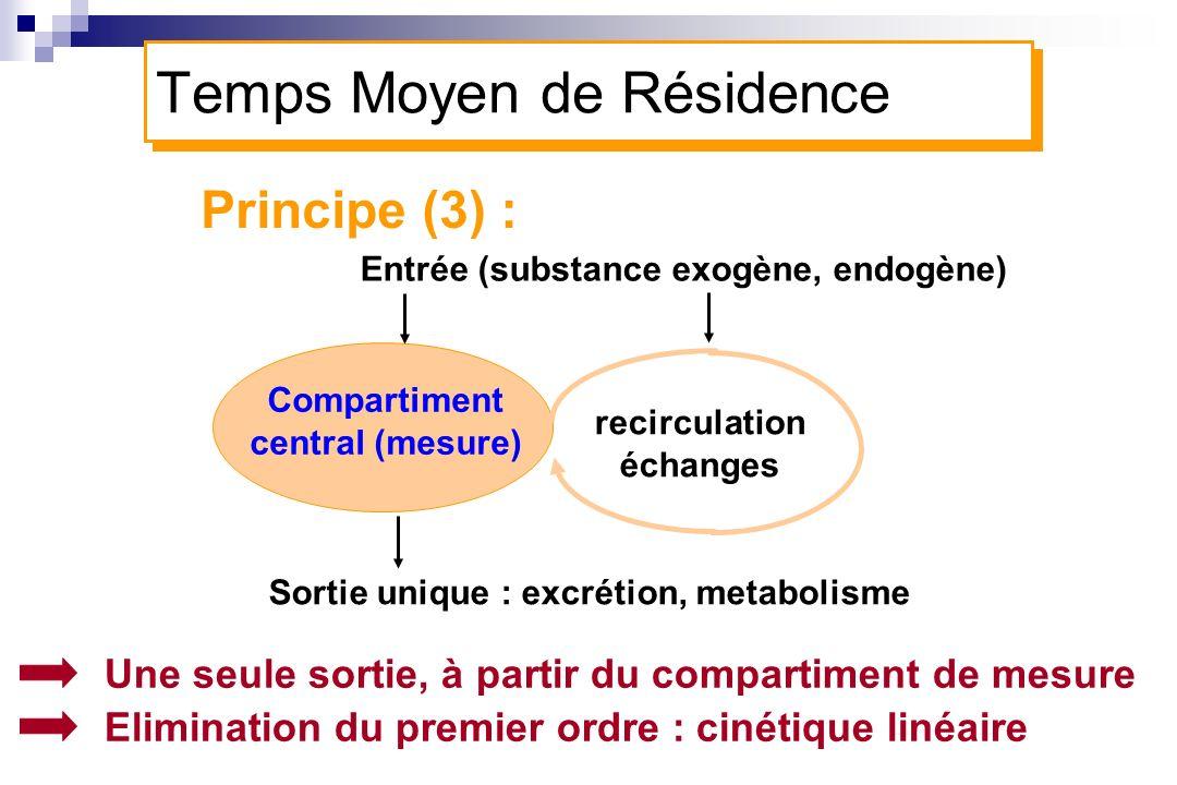 Une seule sortie, à partir du compartiment de mesure Elimination du premier ordre : cinétique linéaire Principe (3) : Entrée (substance exogène, endog