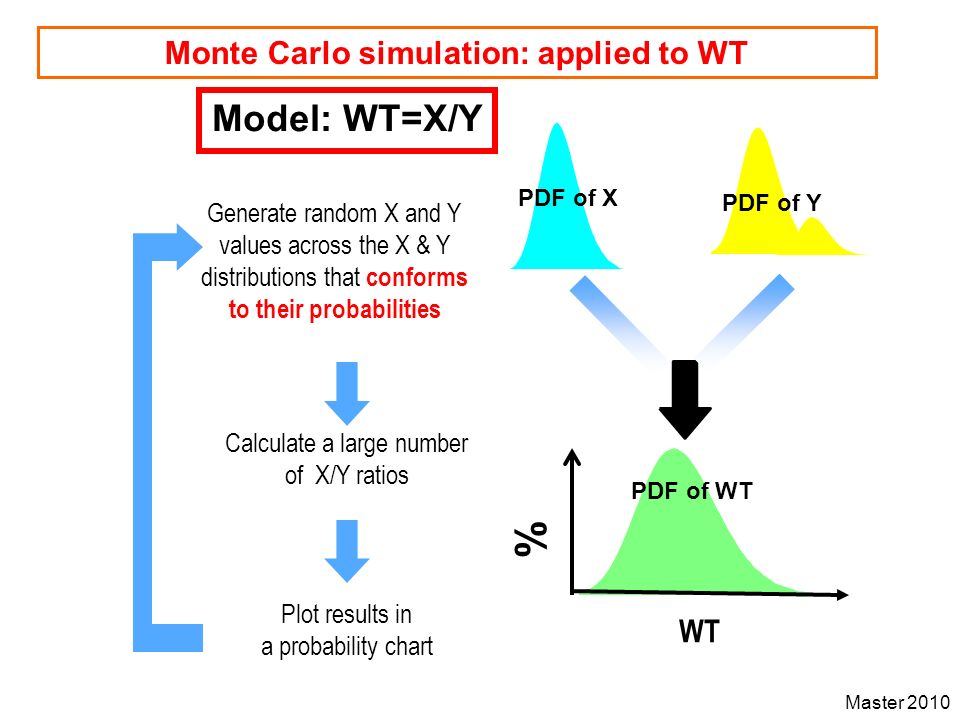 Master 2010 Monte Carlo simulation: applied to WT Generate random X and Y values across the X & Y distributions that conforms to their probabilities P
