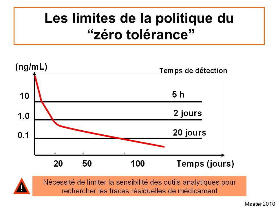 Master 2010 Les limites de la politique du zéro tolérance