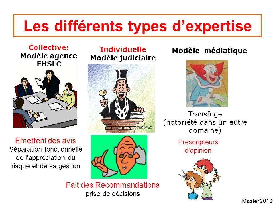 Master 2010 Les différents types dexpertise Collective: Modèle agence EHSLC Individuelle Modèle judiciaire Modèle médiatique Transfuge (notoriété dans