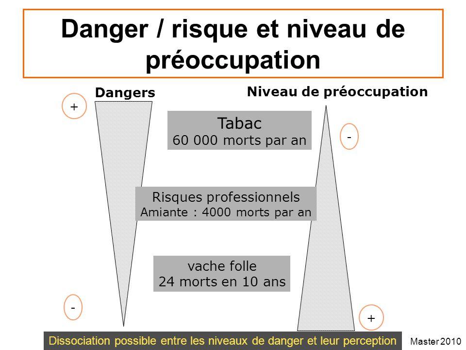 Master 2010 Danger / risque et niveau de préoccupation Dangers Tabac 60 000 morts par an Risques professionnels Amiante : 4000 morts par an vache foll