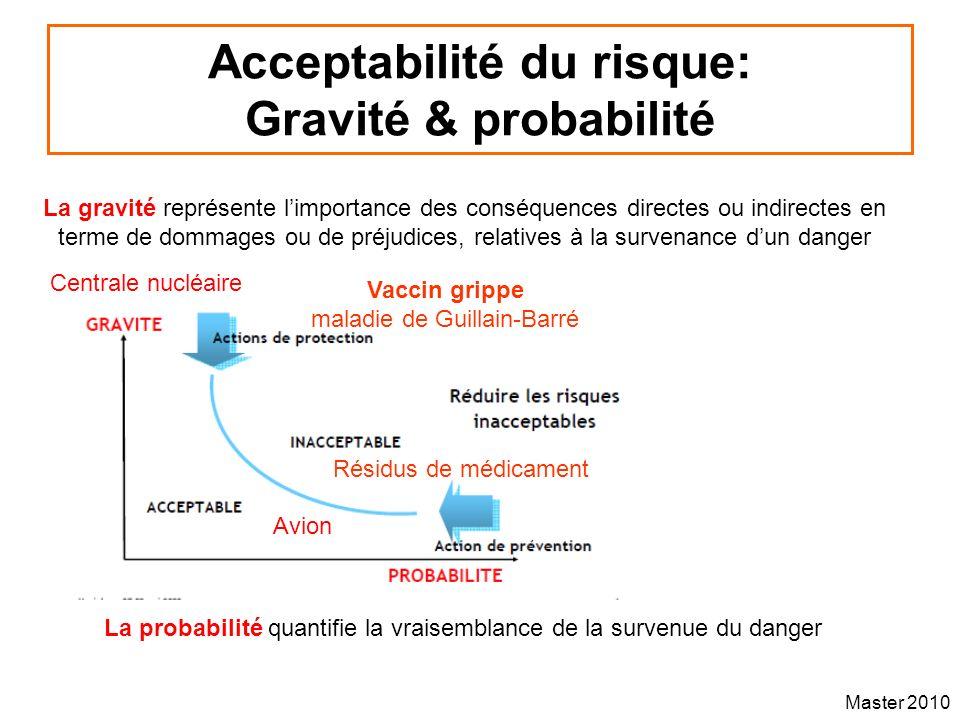 Master 2010 Acceptabilité du risque: Gravité & probabilité La probabilité quantifie la vraisemblance de la survenue du danger La gravité représente li