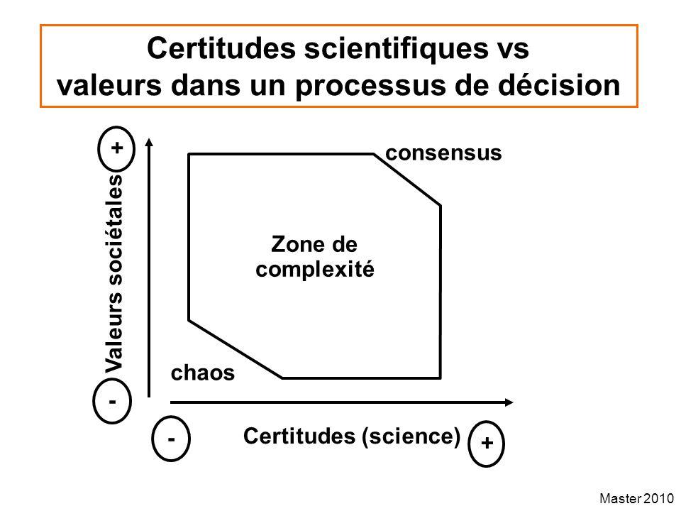 Master 2010 Certitudes scientifiques vs valeurs dans un processus de décision Valeurs sociétales Certitudes (science) + - + - Zone de complexité chaos