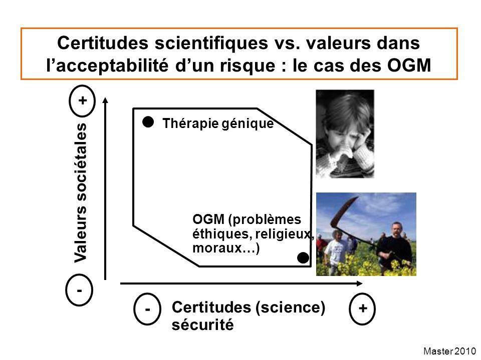 Master 2010 Certitudes scientifiques vs. valeurs dans lacceptabilité dun risque : le cas des OGM Valeurs sociétales Certitudes (science) sécurité + -