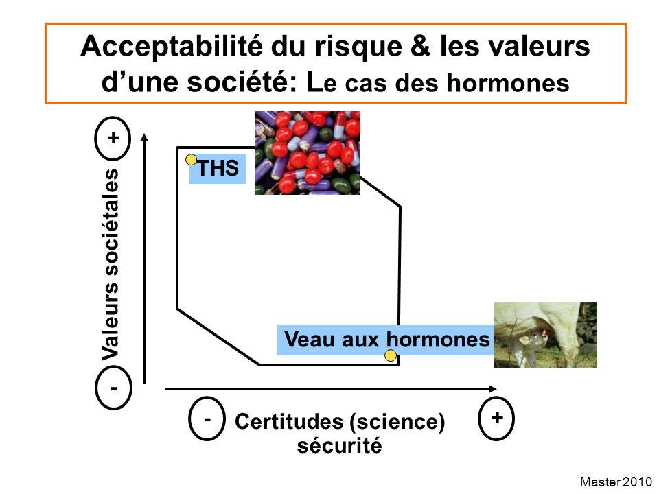 Master 2010 Acceptabilité du risque & les valeurs dune société: L e cas des hormones Valeurs sociétales Certitudes (science) sécurité + - +- Veau aux
