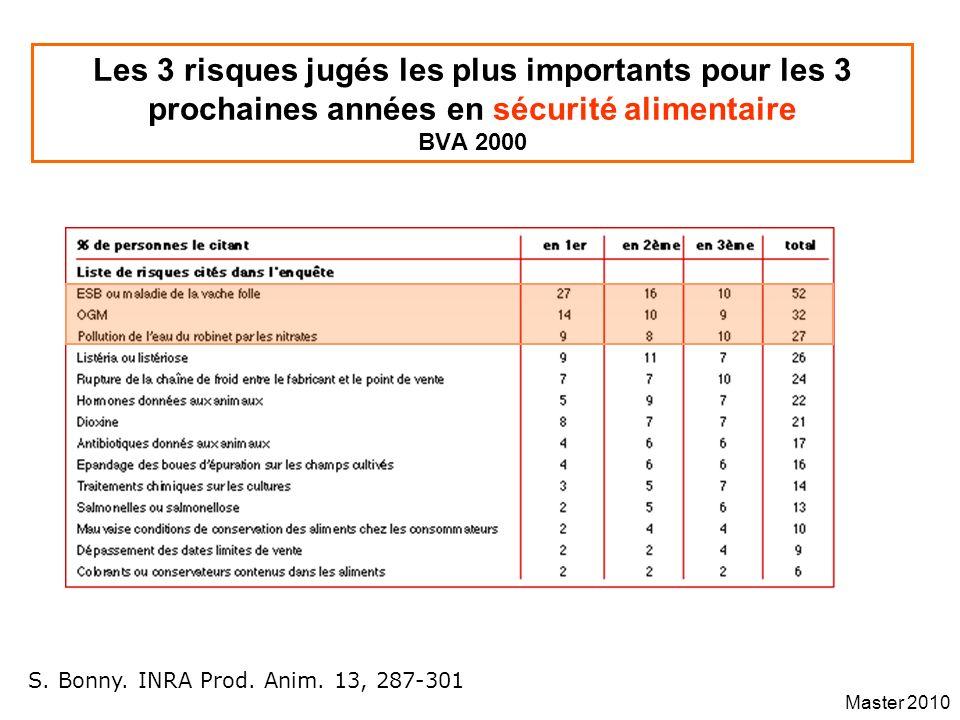 Master 2010 Les 3 risques jugés les plus importants pour les 3 prochaines années en sécurité alimentaire BVA 2000 S. Bonny. INRA Prod. Anim. 13, 287-3