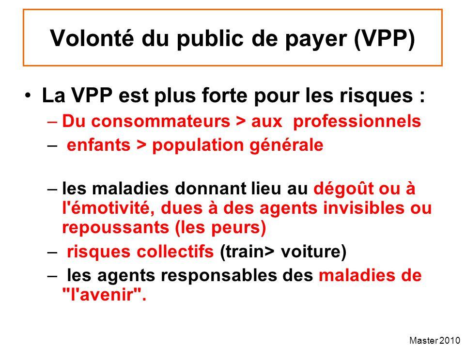 Master 2010 Volonté du public de payer (VPP) La VPP est plus forte pour les risques : –Du consommateurs > aux professionnels – enfants > population gé