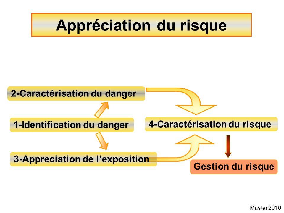 Master 2010 Appréciation du risque 1-Identification du danger 2-Caractérisation du danger 4-Caractérisation du risque Gestion du risque 3-Appreciation