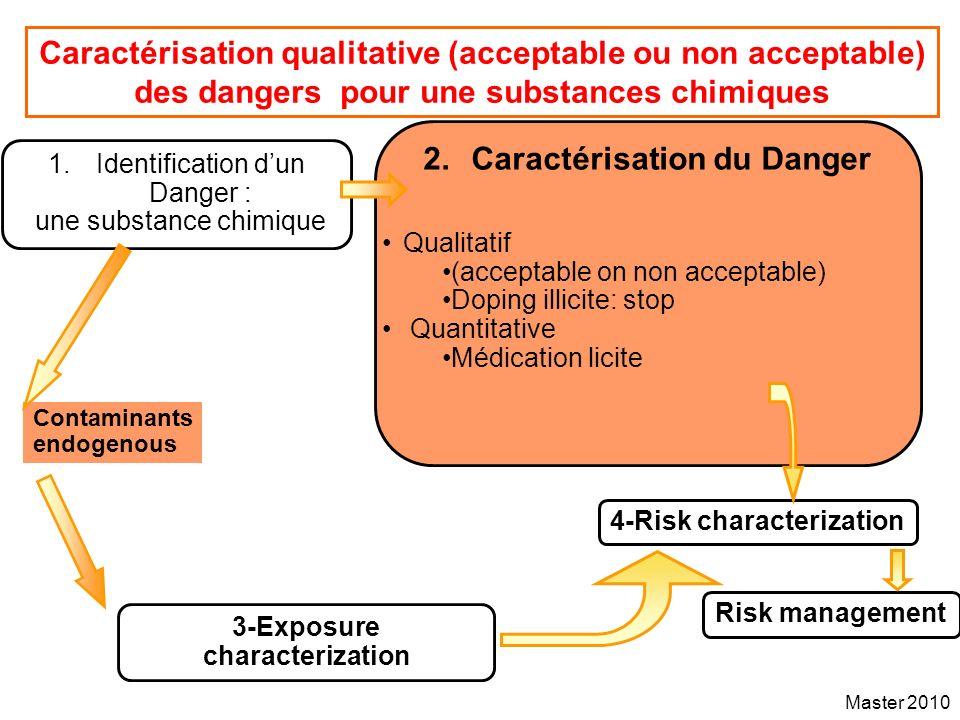 Master 2010 Caractérisation qualitative (acceptable ou non acceptable) des dangers pour une substances chimiques 2.Caractérisation du Danger 4-Risk ch