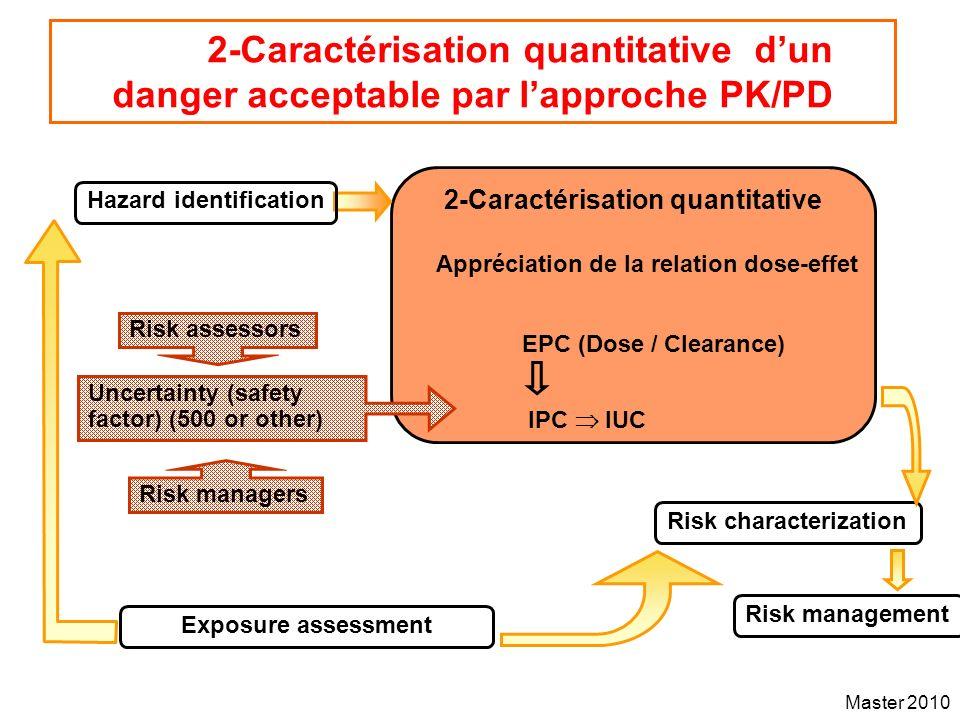 Master 2010 2-Caractérisation quantitative dun danger acceptable par lapproche PK/PD 2-Caractérisation quantitative Risk characterization Risk managem