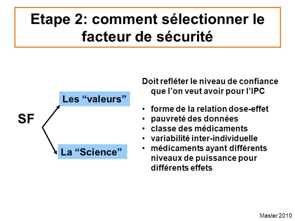 Master 2010 Etape 2: comment sélectionner le facteur de sécurité SF Les valeurs La Science Doit refléter le niveau de confiance que lon veut avoir pou